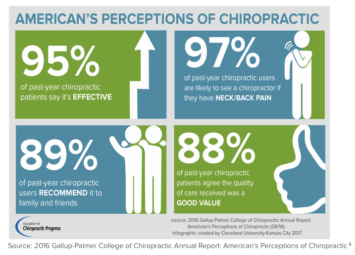 americans' perceptions of chiropractic care effectiveness